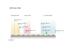 Time Line 100 Years War
