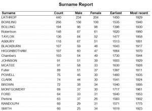 My Surname Report