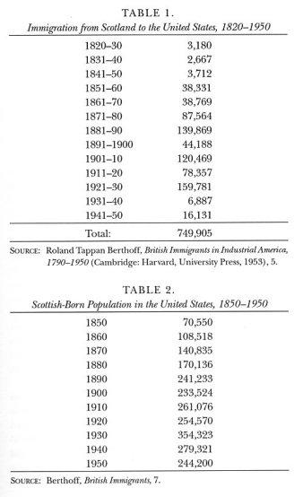 Scotland immigration_table