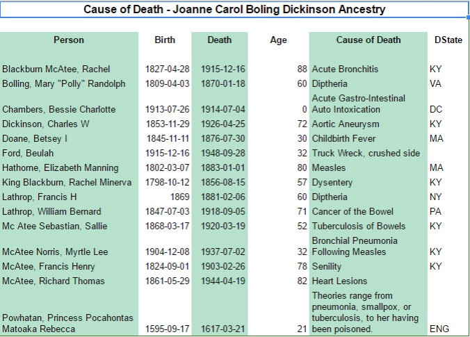 Causes of Death - My Family Tree Sample