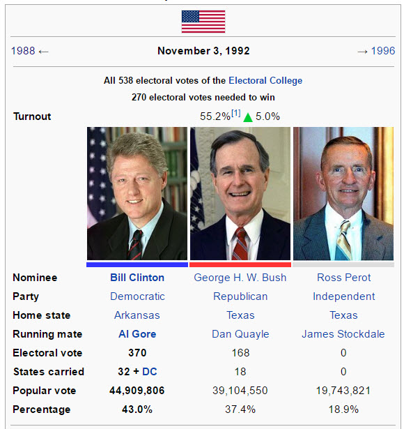 clinton-bush-perot-election-1992