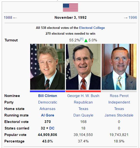 clinton-bush-perot-election-1992