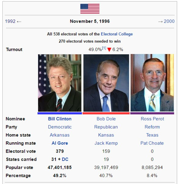 clinton-dole-perot-election-1996