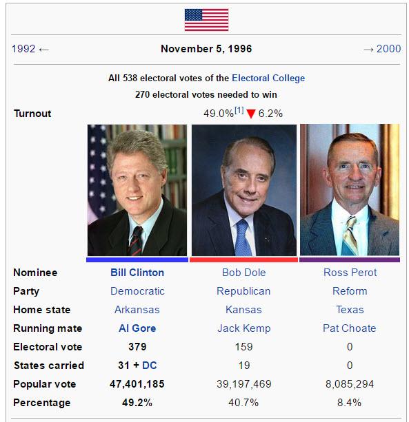 clinton-dole-perot-election-1996