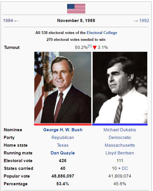 george-hw-bush-dukakis-election-1988