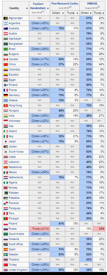 international-2016-presidental-winner-projections