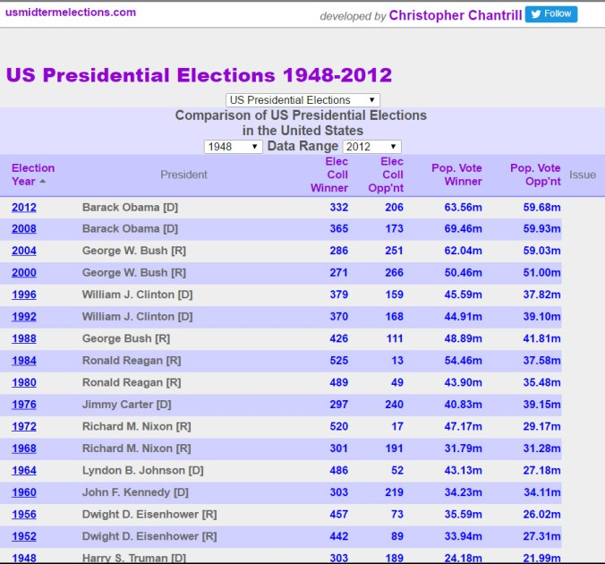 presidential-elections-1948-2012